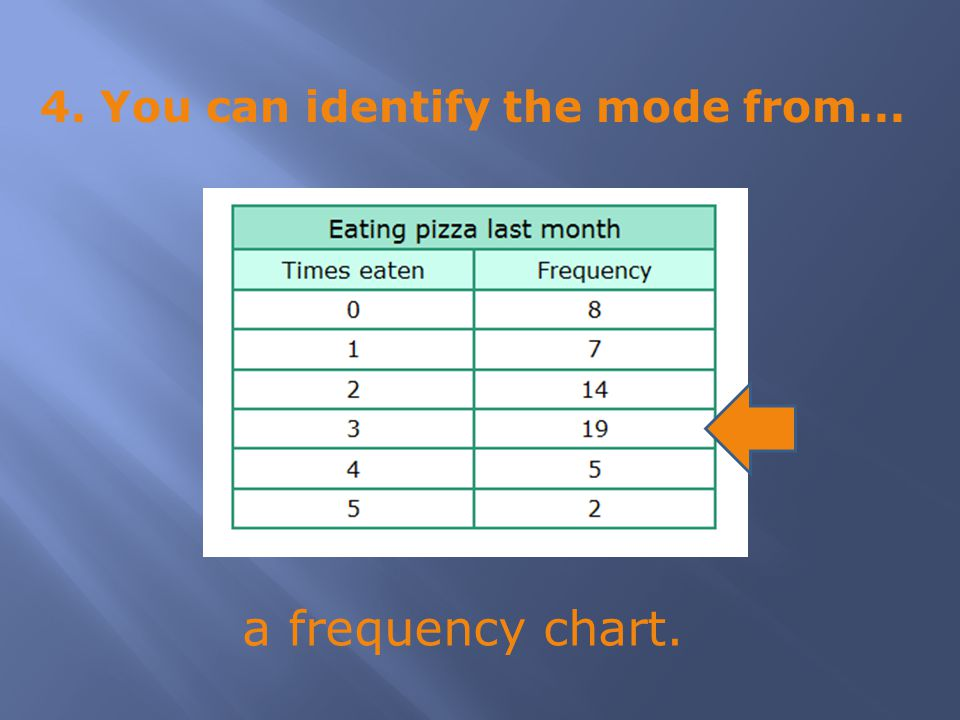 4. You can identify the mode from... a frequency chart.