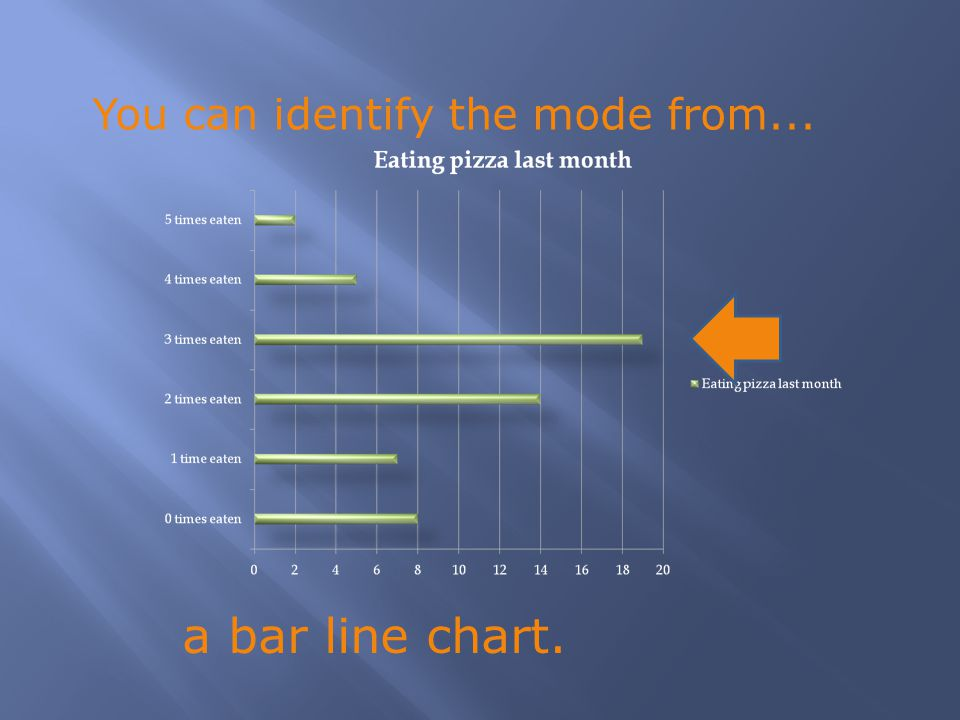 a bar line chart. You can identify the mode from...