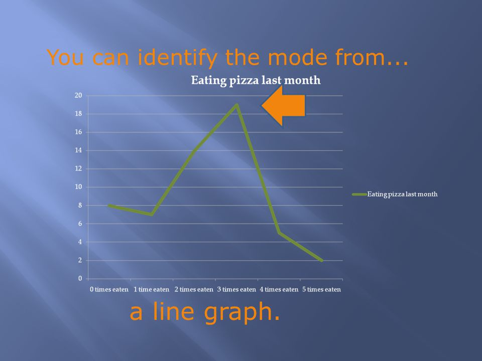a line graph. You can identify the mode from...