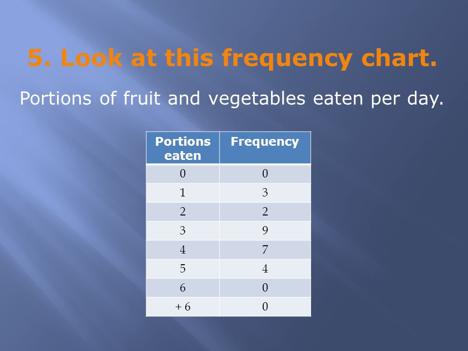 5. Look at this frequency chart. Portions eaten Frequency 00 13 22 39 47 54 60 + 60 Portions of fruit and vegetables eaten per day.