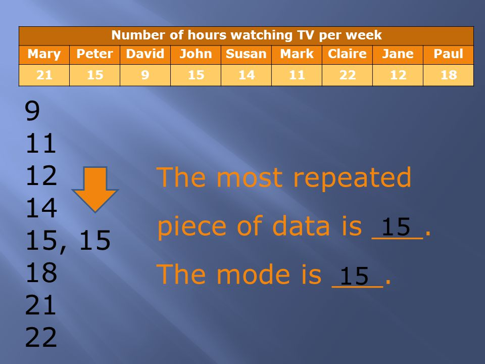 Number of hours watching TV per week MaryPeterDavidJohnSusanMarkClaireJanePaul 21159 1411221218 9 11 12 14 15, 15 18 21 22 The most repeated piece of data is ___.