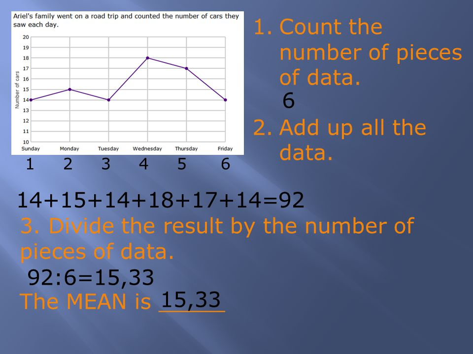 3. Divide the result by the number of pieces of data. The MEAN is _____ 1 2 3 4 5 6 6 14+15+14+18+17+14=92 92:6=15,33 1.Count the number of pieces of