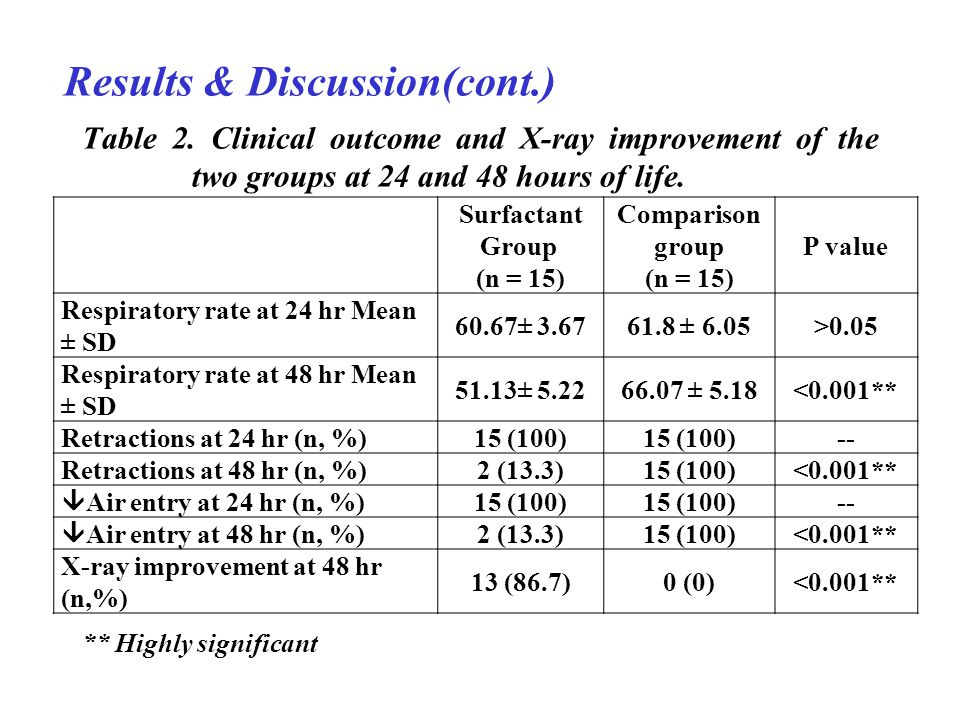 Results & Discussion(cont.) Table 2. Clinical outcome and X-ray improvement of the two groups at 24 and 48 hours of life. Surfactant Group (n = 15) Co