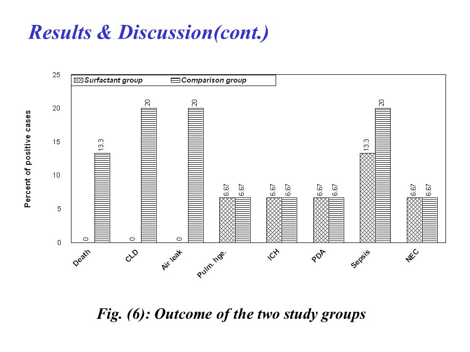 Results & Discussion(cont.) Fig. (6): Outcome of the two study groups