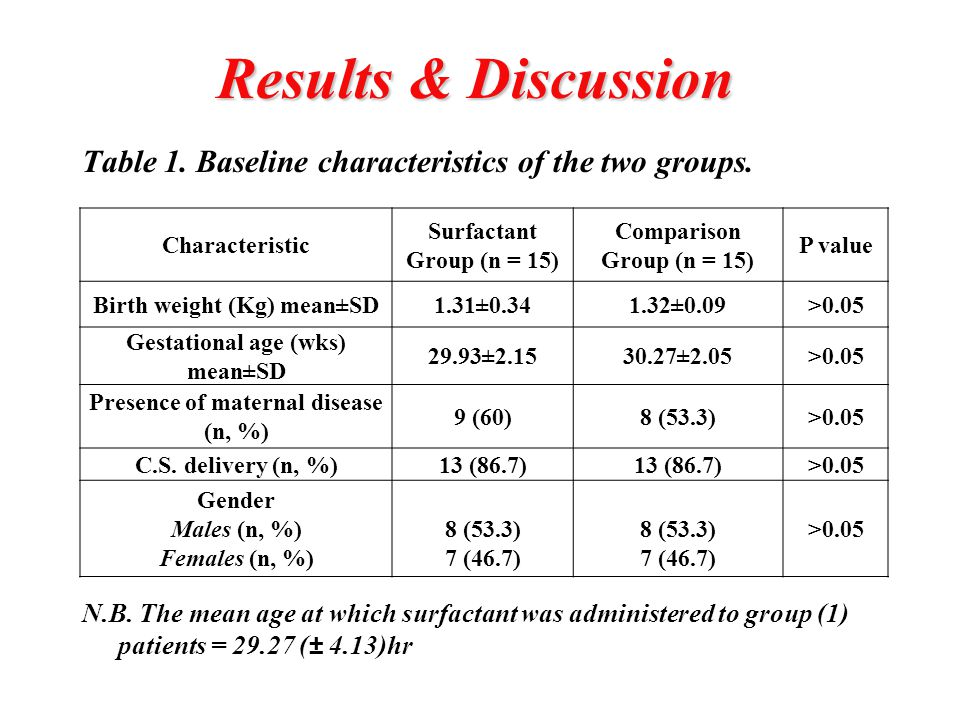 Results & Discussion(cont.) Table 2.