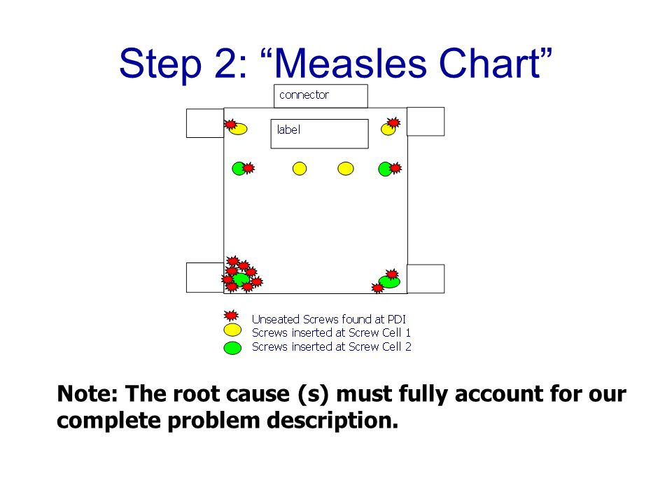 Step 2: Measles Chart Note: The root cause (s) must fully account for our complete problem description.