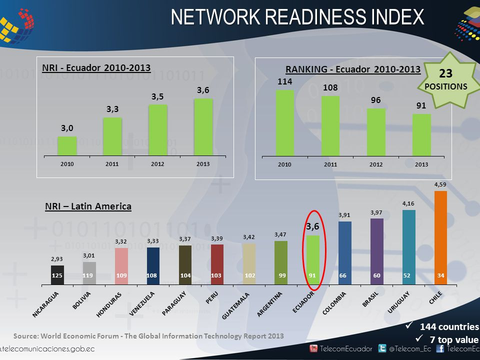 Source: World Economic Forum - The Global Information Technology Report 2013 23 POSITIONS 345260669199102103104108109119125 144 countries 7 top value NETWORK READINESS INDEX