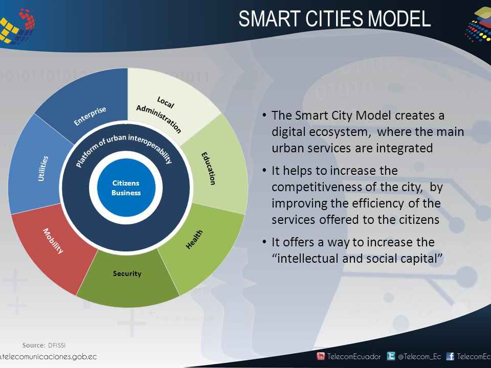 Source: DFISSI XXX Security Citizens Business The Smart City Model creates a digital ecosystem, where the main urban services are integrated It helps to increase the competitiveness of the city, by improving the efficiency of the services offered to the citizens It offers a way to increase the intellectual and social capital SMART CITIES MODEL