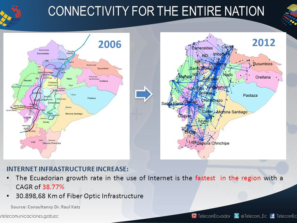 CONNECTIVITY FOR THE ENTIRE NATION INTERNET INFRASTRUCTURE INCREASE: The Ecuadorian growth rate in the use of Internet is the fastest in the region with a CAGR of 38.77% 30.898,68 Km of Fiber Optic Infrastructure 2006 2012 Source: Consultancy Dr.