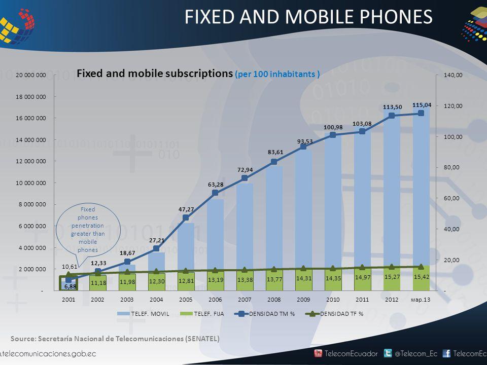 FIXED AND MOBILE PHONES Source: Secretaría Nacional de Telecomunicaciones (SENATEL) Fixed phones penetration greater than mobile phones Fixed and mobile subscriptions (per 100 inhabitants )