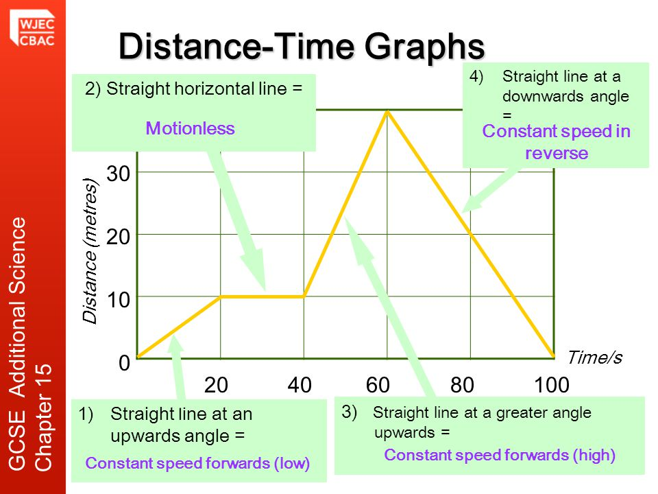 Distance-Time Graphs 40 30 20 10 0 20 40 60 80100 4) Straight line at a downwards angle = 3) Straight line at a greater angle upwards = 1)Straight lin