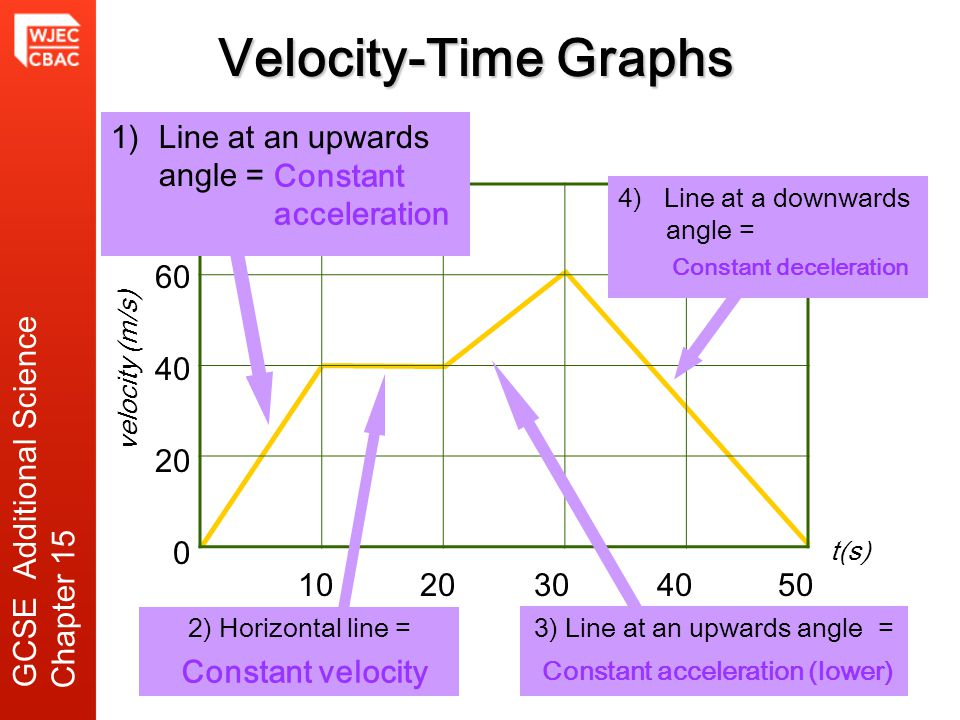Velocity-Time Graphs 80 60 40 20 0 10 20 30 4050 velocity (m/s) t(s) 1)Line at an upwards angle = 2) Horizontal line = 3) Line at an upwards angle = 4