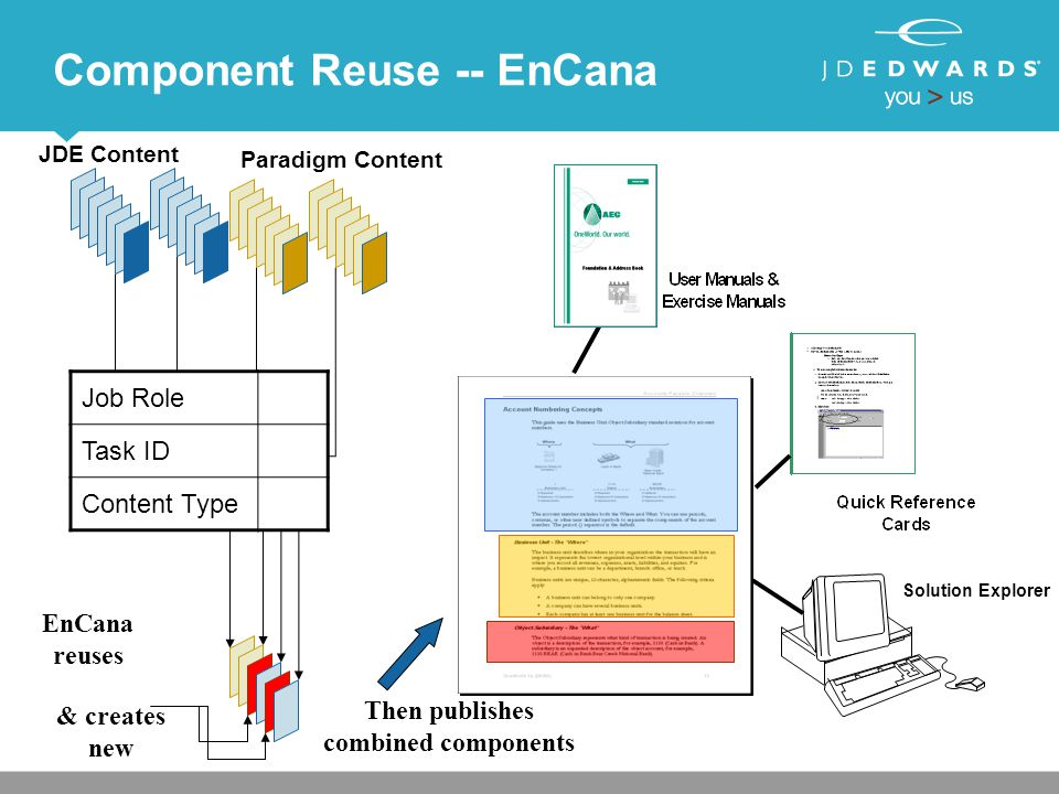 Component Reuse -- EnCana Job Role Task ID Content Type JDE Content Paradigm Content EnCana reuses & creates new Then publishes combined components So