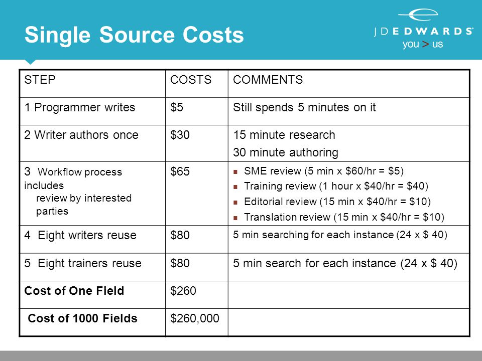 Single Source Costs STEPCOSTSCOMMENTS 1 Programmer writes$5Still spends 5 minutes on it 2 Writer authors once$3015 minute research 30 minute authoring
