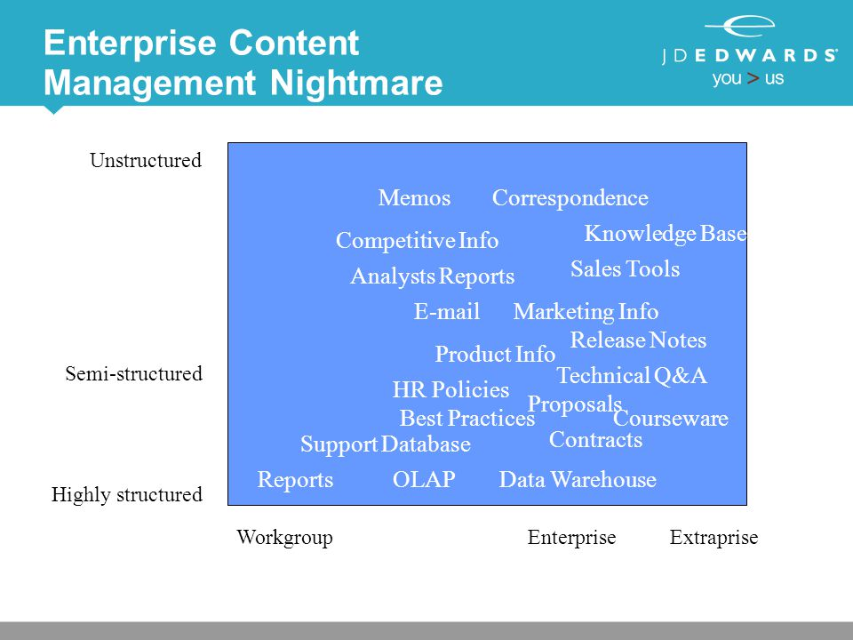 Enterprise Content Management Nightmare Highly structured Unstructured WorkgroupEnterpriseExtraprise Semi-structured Reports Support Database Best Practices HR Policies Data WarehouseOLAP Courseware Proposals Contracts Memos Technical Q&A E-mail Correspondence Release Notes Competitive Info Analysts Reports Product Info Sales Tools Marketing Info Knowledge Base