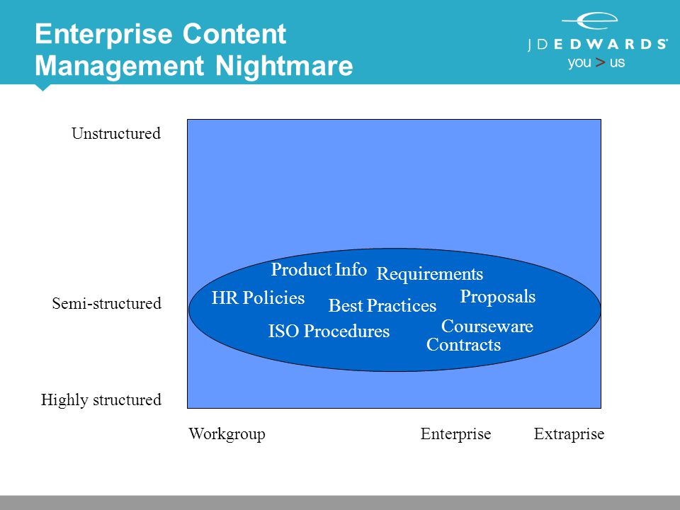 Enterprise Content Management Nightmare Highly structured Unstructured WorkgroupEnterpriseExtraprise Semi-structured Best Practices HR Policies Courseware Proposals Contracts Product Info ISO Procedures Requirements