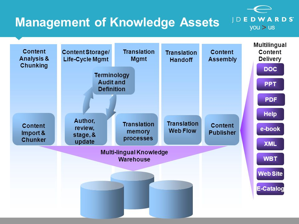 Content Analysis & Chunking Content Storage/ Life-Cycle Mgmt Content Assembly Content Import & Chunker Author, review, stage, & update Content Publish