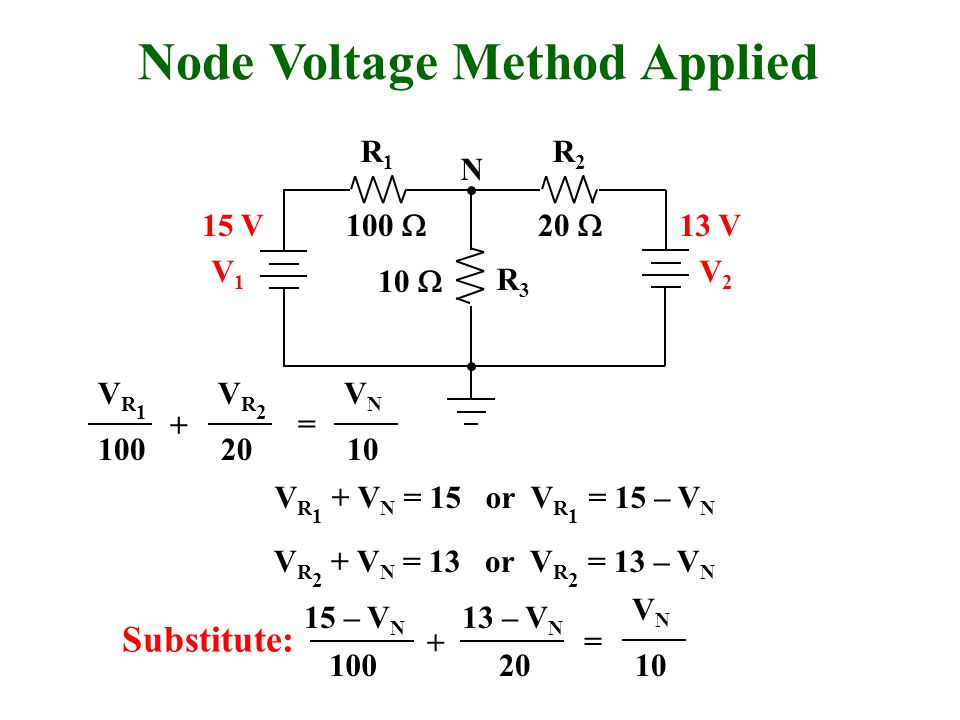 Node Voltage Method Applied R1R1 R2R2 R3R3 V1V1 V2V2 N 100  20  10  15 V13 V VR1VR1 100 VR2VR2 20 VNVN 10 + = V R 1 + V N = 15 or V R 1 = 15 – V N V R 2 + V N = 13 or V R 2 = 13 – V N 15 – V N 100 + VNVN 10 = 13 – V N 20 Substitute: