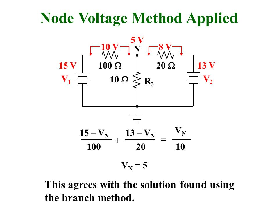 Node Voltage Method Applied R3R3 V1V1 V2V2 N 100  20  10  15 V13 V 15 – V N 100 + VNVN 10 = 13 – V N 20 V N = 5 This agrees with the solution found