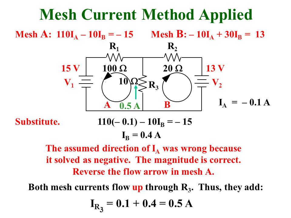 Mesh Current Method Applied R1R1 R2R2 R3R3 V1V1 V2V2 BA 100  20  10  15 V13 V 110(– 0.1) – 10I B = – 15 I A = – 0.1 A Substitute.