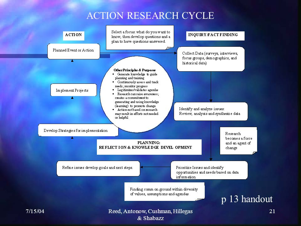 7/15/04Reed, Antonow, Cushman, Hillegas & Shabazz 21 ACTION RESEARCH CYCLE p 13 handout