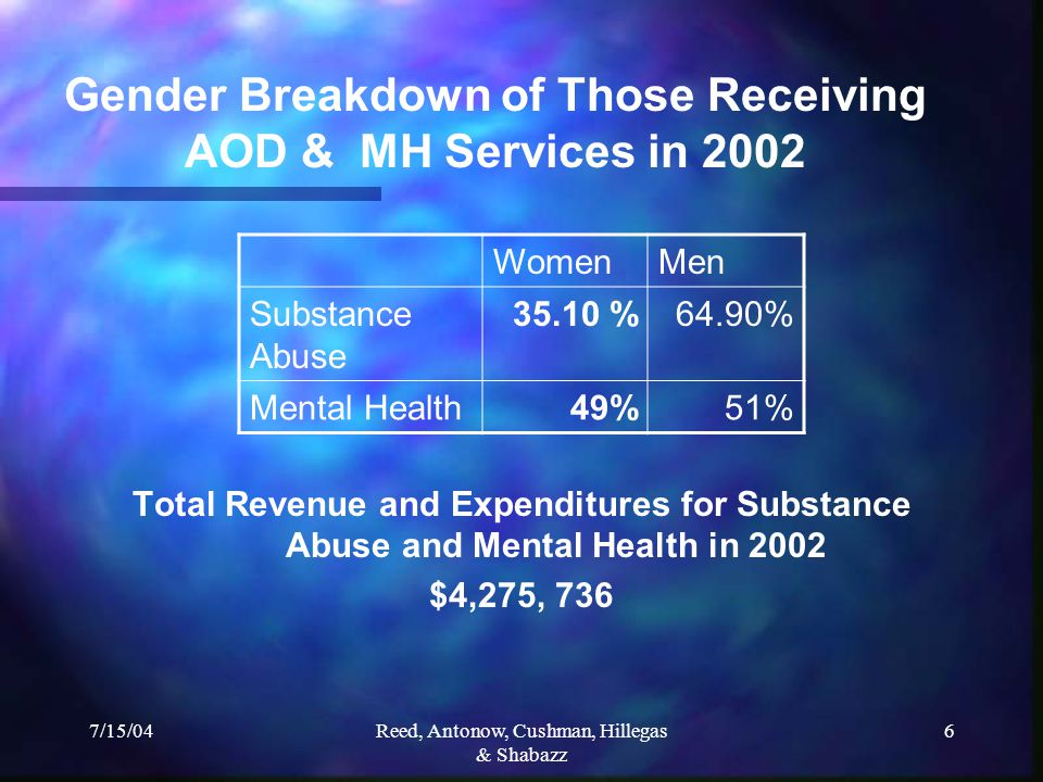 7/15/04Reed, Antonow, Cushman, Hillegas & Shabazz 6 Gender Breakdown of Those Receiving AOD & MH Services in 2002 Total Revenue and Expenditures for Substance Abuse and Mental Health in 2002 $4,275, 736 WomenMen Substance Abuse 35.10 %64.90% Mental Health49%51%