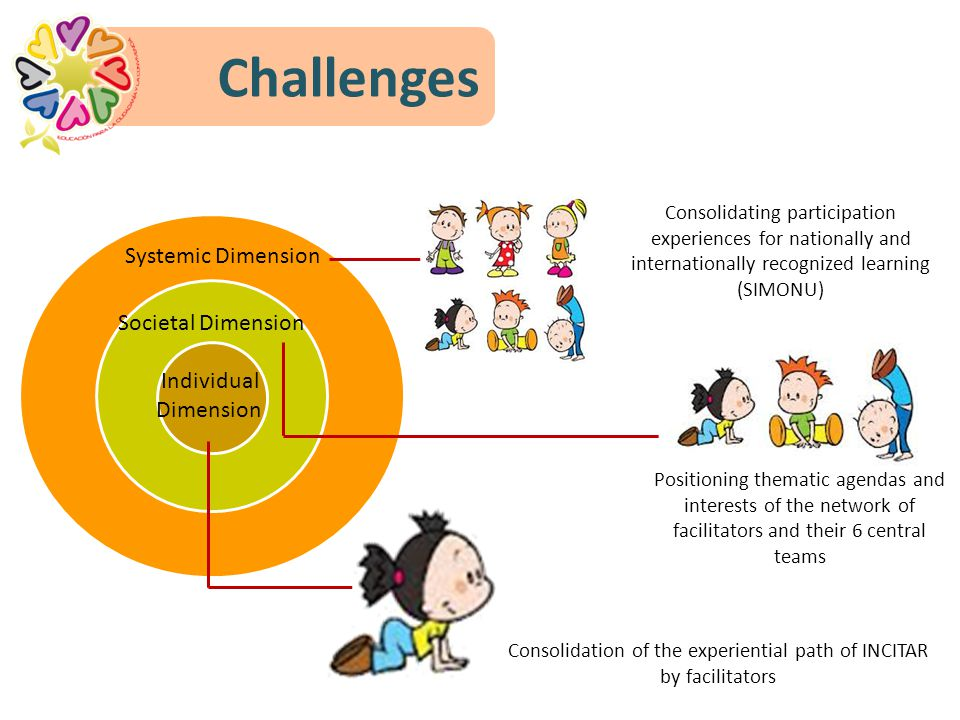 Individual Dimension Systemic Dimension Societal Dimension Challenges Positioning thematic agendas and interests of the network of facilitators and their 6 central teams Consolidation of the experiential path of INCITAR by facilitators Consolidating participation experiences for nationally and internationally recognized learning (SIMONU)