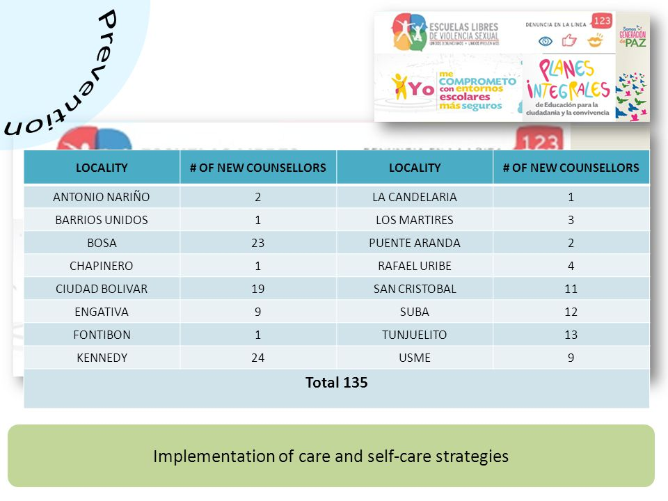 Implementation of care and self-care strategies LOCALITY# OF NEW COUNSELLORSLOCALITY# OF NEW COUNSELLORS ANTONIO NARIÑO2LA CANDELARIA1 BARRIOS UNIDOS1LOS MARTIRES3 BOSA23PUENTE ARANDA2 CHAPINERO1RAFAEL URIBE4 CIUDAD BOLIVAR19SAN CRISTOBAL11 ENGATIVA9SUBA12 FONTIBON1TUNJUELITO13 KENNEDY24USME9 Total 135