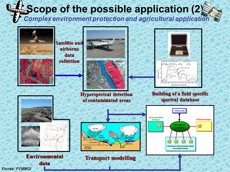 Environmental data Transport modelling Satellite and airborne data collection Building of a field specific spectral database Hyperspectral detection of contaminated areas Scope of the possible application (2) Complex environment protection and agricultural application Forrás: FVMMGI