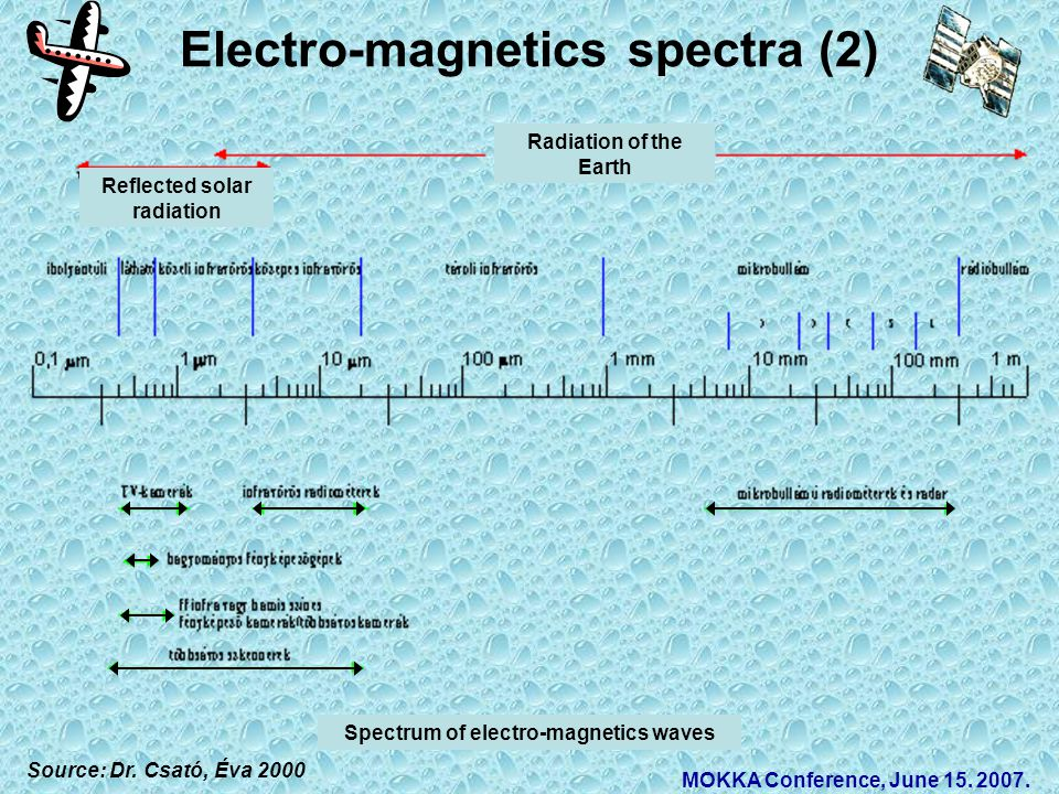 Electro-magnetics spectra (2) Source: Dr. Csató, Éva 2000 MOKKA Conference, June 15. 2007. Radiation of the Earth Reflected solar radiation Spectrum o