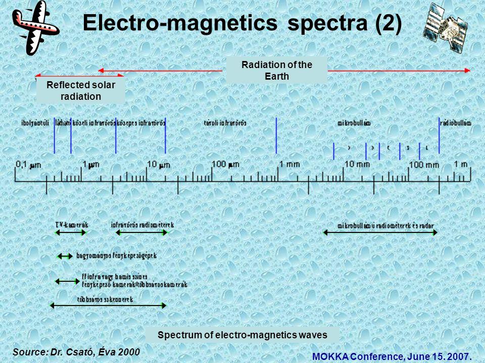 Electro-magnetics spectra (2) Source: Dr. Csató, Éva 2000 MOKKA Conference, June 15.