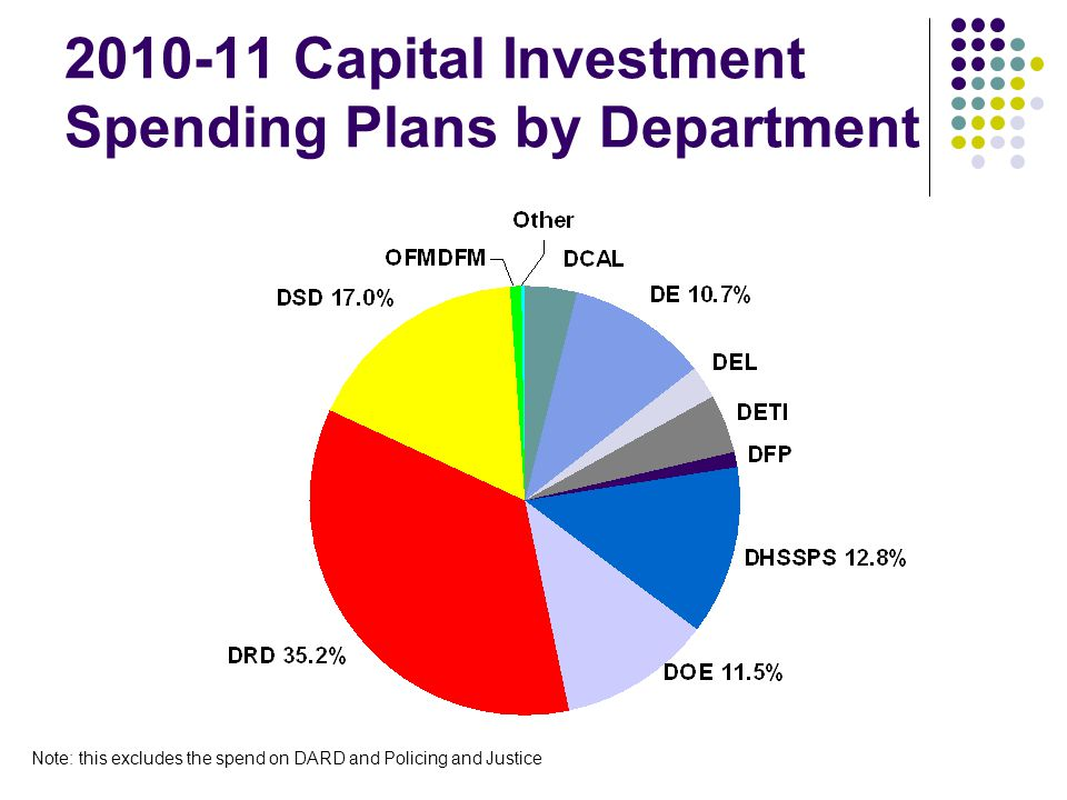 2010-11 Capital Investment Spending Plans by Department Note: this excludes the spend on DARD and Policing and Justice