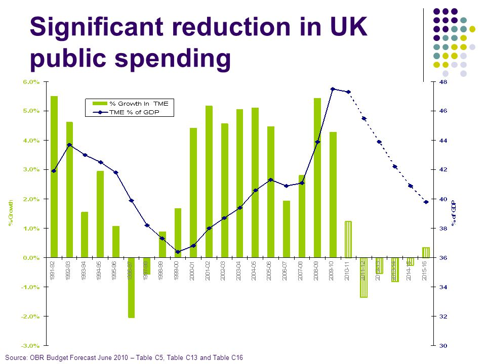 UK Fiscal Position The Chancellors Emergency Budget indicated that UK departmental spending is due to decrease in cash terms.