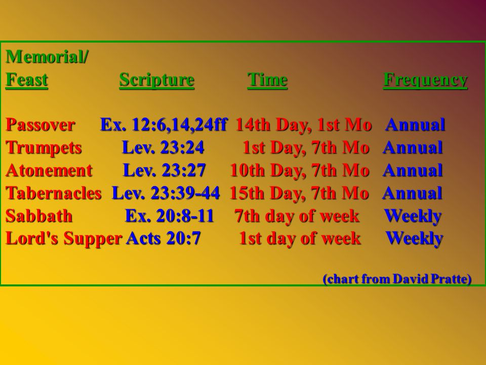 Memorial/ Feast Scripture Time Frequency Passover Ex.