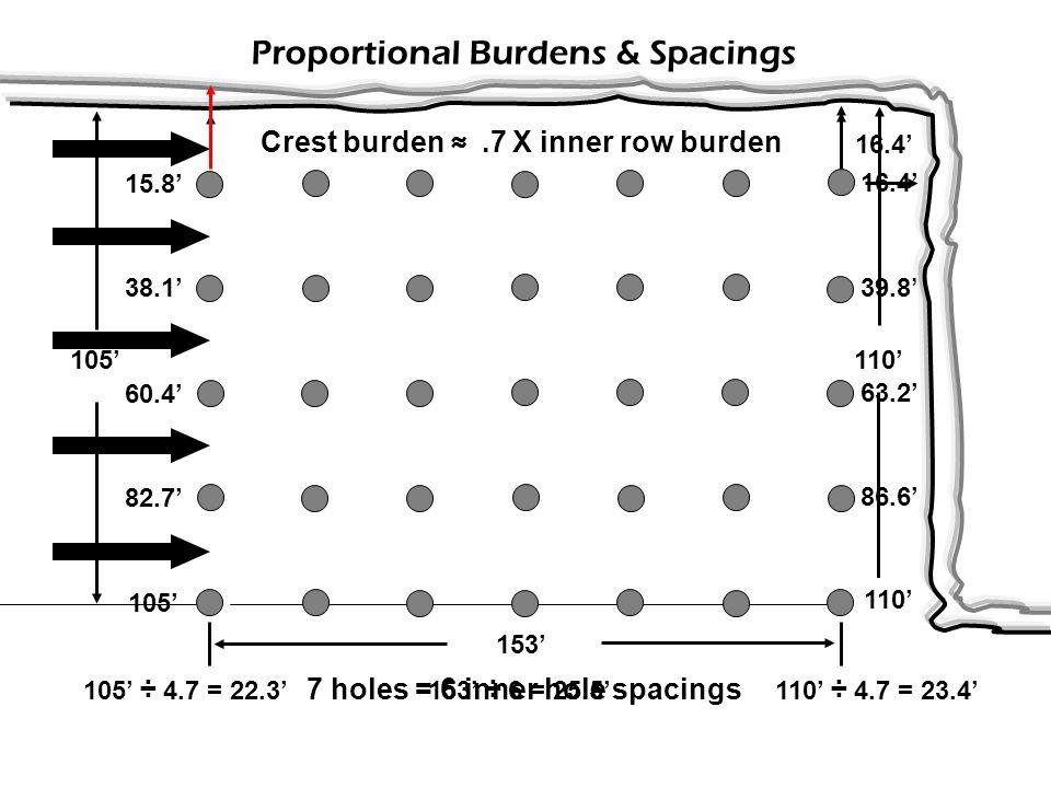 105' 25' 15' Non-Proportional Burdens