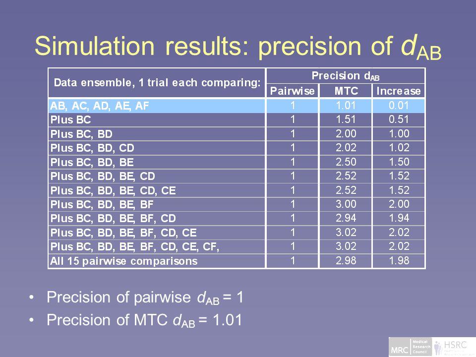 Simulation results: precision of d AB Precision of pairwise d AB = 1 Precision of MTC d AB = 1.01
