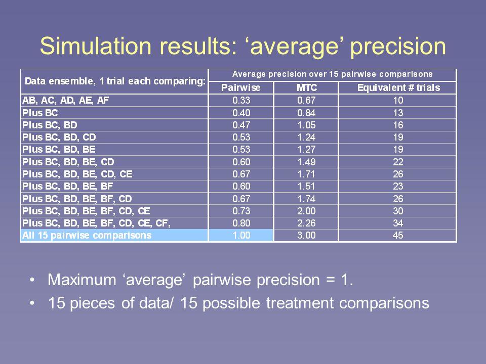 Simulation results: 'average' precision Maximum 'average' pairwise precision = 1.