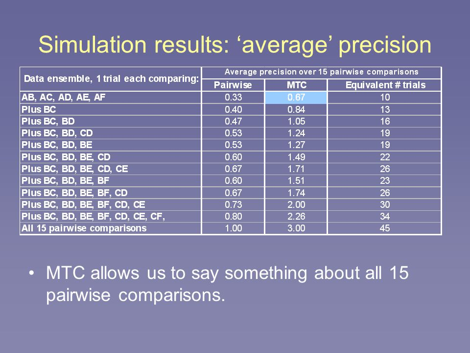 Simulation results: 'average' precision MTC allows us to say something about all 15 pairwise comparisons.
