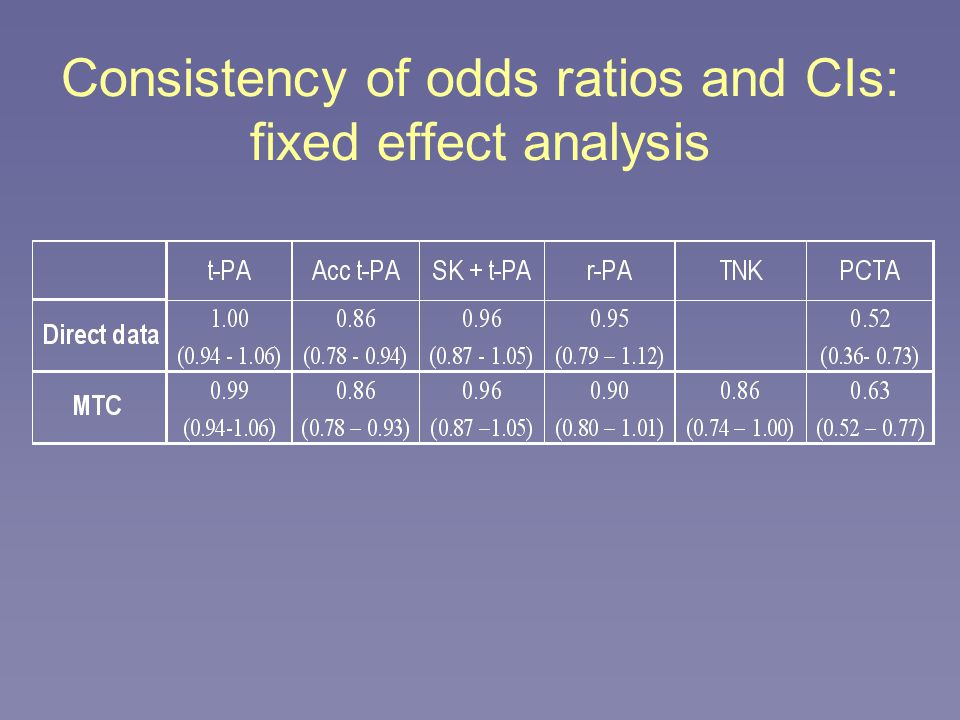 Consistency of odds ratios and CIs: fixed effect analysis