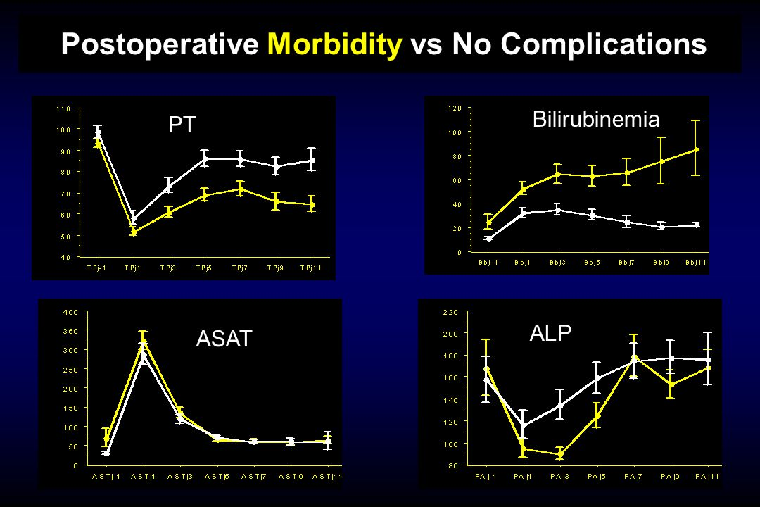 Postoperative Morbidity vs No Complications ALP PT Bilirubinemia ASAT