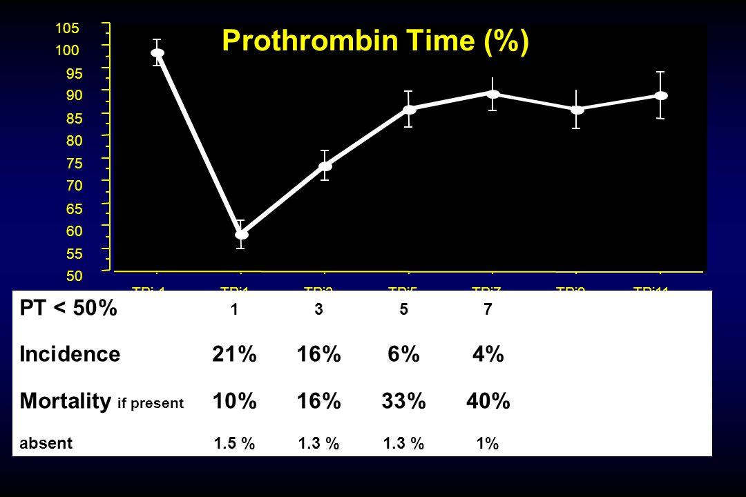 50 55 60 65 70 75 80 85 90 95 100 105 TPj-1TPj1TPj3TPj5TPj7TPj9TPj11 Prothrombin Time (%) PT < 50% 1357 Incidence21%16%6%4% Mortality if present 10%16