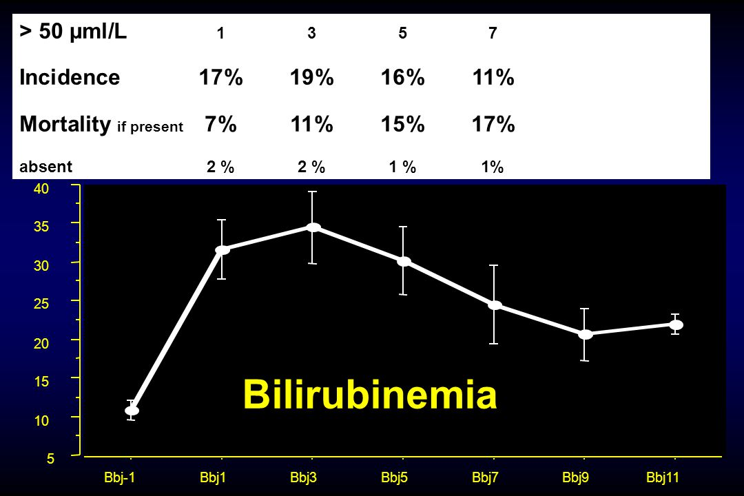 5 10 15 20 25 30 35 40 Bbj-1Bbj1Bbj3Bbj5Bbj7Bbj9Bbj11 Bilirubinemia > 50 µml/L 1357 Incidence17%19%16%11% Mortality if present 7%11%15%17% absent2 %2
