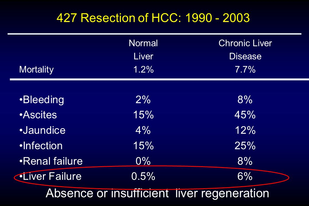Prospective Database from 1998 – 2002 775 elective liver resection* Aged:54 ± 10 years Malignant tumors:531 (69%) Major resection: 464 (60%) Diseased Liver present:307 (40%) –Fibrosis237 (31%) –Cirrhosis 94 (12%) –Steatosis >30%: 107 (14%) In hospital mortality: (n=26) 3.3%
