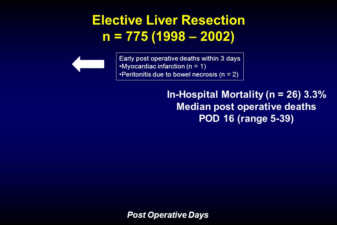 Postoperative Liver Tests 1998 – 2002: 775 elective liver resection
