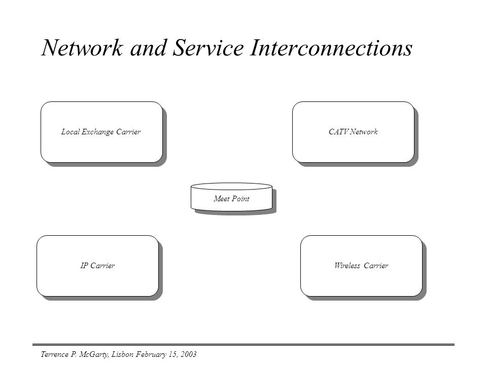 Terrence P. McGarty, Lisbon February 15, 2003 Network and Service Interconnections Local Exchange Carrier Wireless Carrier IP Carrier CATV Network Mee