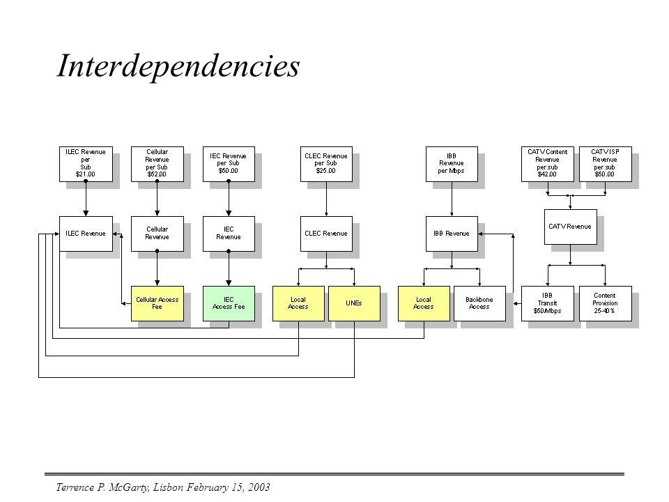 Terrence P. McGarty, Lisbon February 15, 2003 Interdependencies