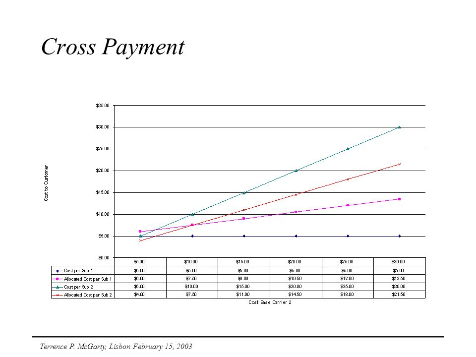 Terrence P. McGarty, Lisbon February 15, 2003 Cross Payment
