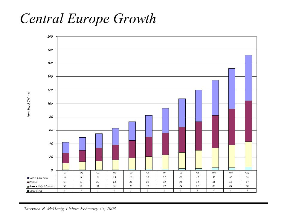Terrence P. McGarty, Lisbon February 15, 2003 Central Europe Growth