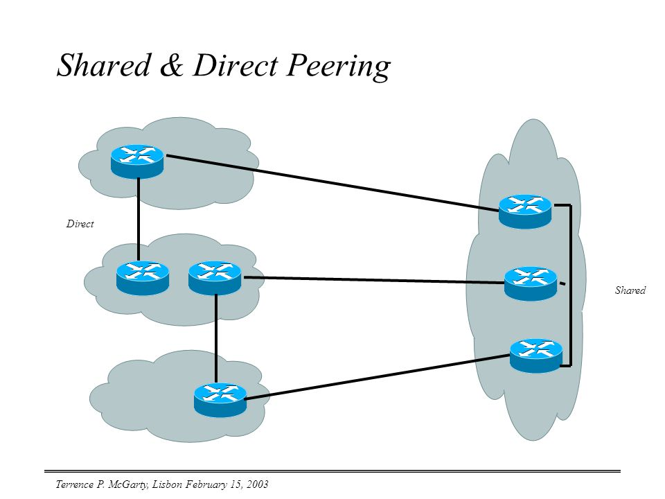 Terrence P. McGarty, Lisbon February 15, 2003 Shared & Direct Peering Direct Shared