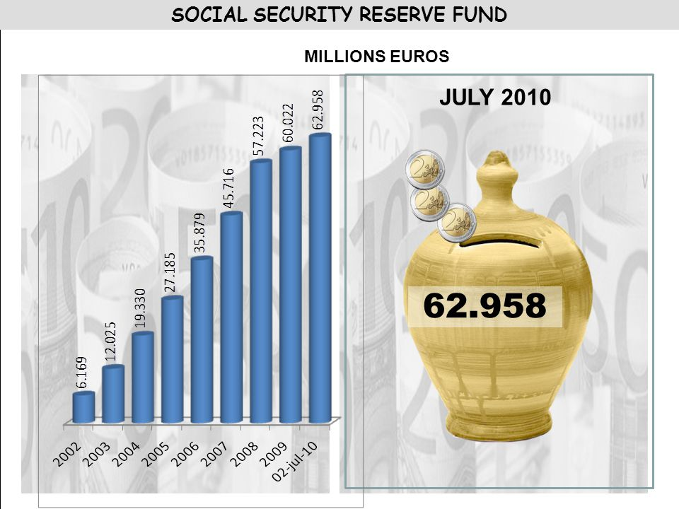 SOCIAL SECURITY RESERVE FUND JULY 2010 MILLIONS EUROS 62.958